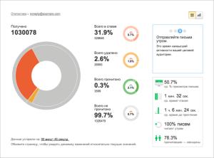 Почтовый офис от Яндекса, вариант отображения статистики